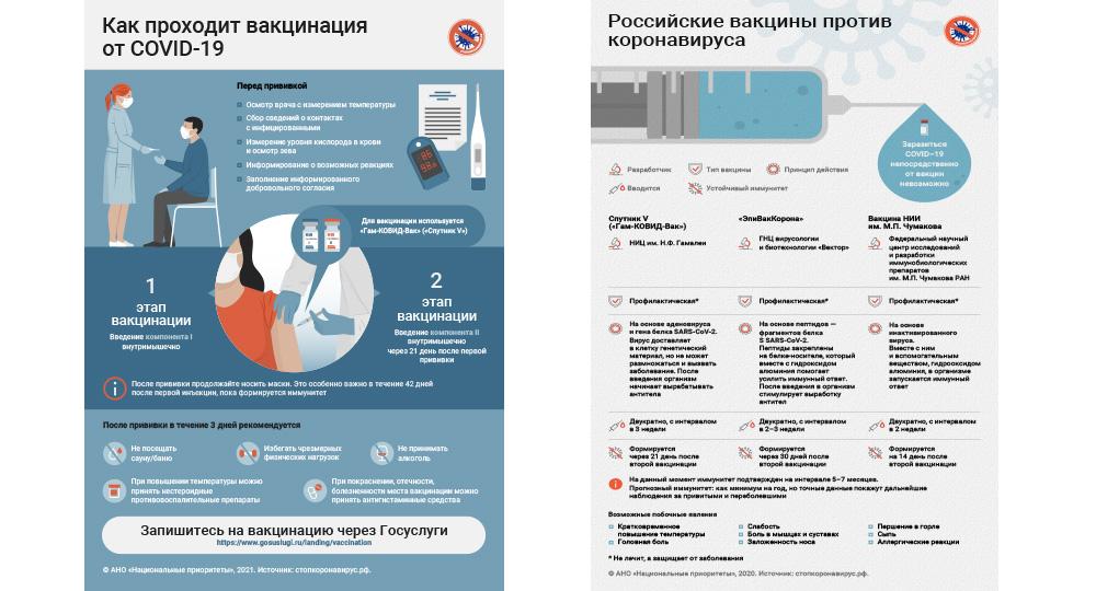 Как проходит вакцинация. Российские вакцины «Мои Документы» Забайкальский край