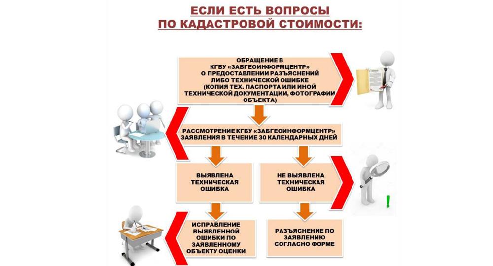 Алгоритм действий при вопросах о кадастровой стоимости «Мои Документы» Забайкальский край