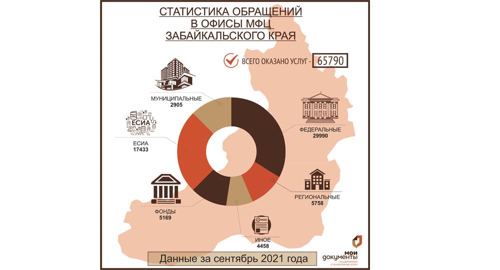 Доля услуг за сентябрь 2021  «Мои Документы» Забайкальский край