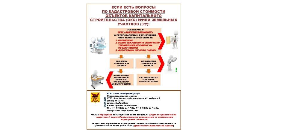 Инструкция по кадастровой стоимости «Мои Документы» Забайкальский край