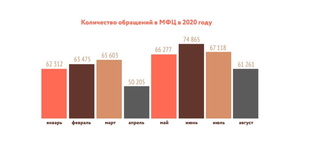 Статистика обращений в КГАУ