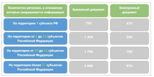 Росреестр размер платы «Мои Документы» Забайкальский край